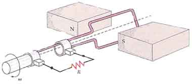 A coil rotating with constant angular frequency in a magnetic field produces an electromotive force.