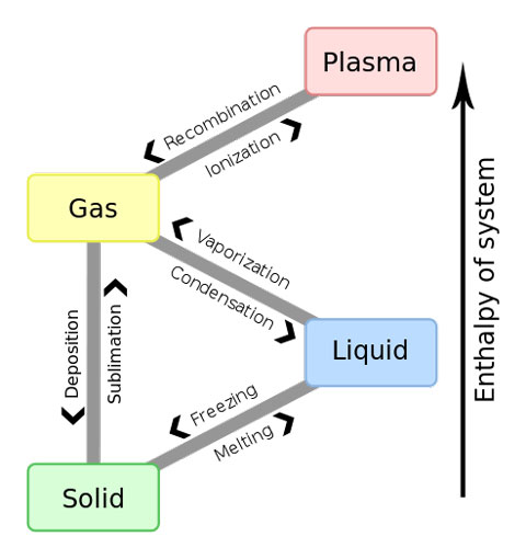 The four primary phases of matter and the names for transitions between the different phases