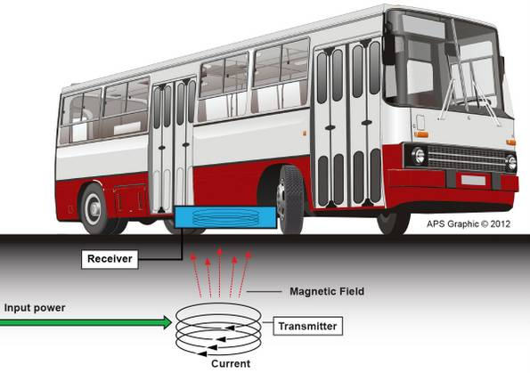 Wireless Electric Bus