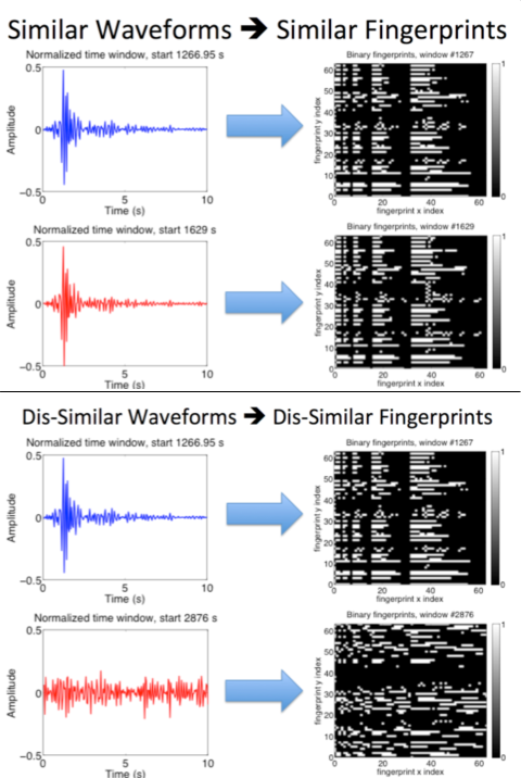 a sample of seismometer data and the corresponding