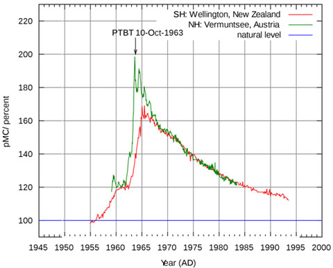 Nuclear Testing over Time