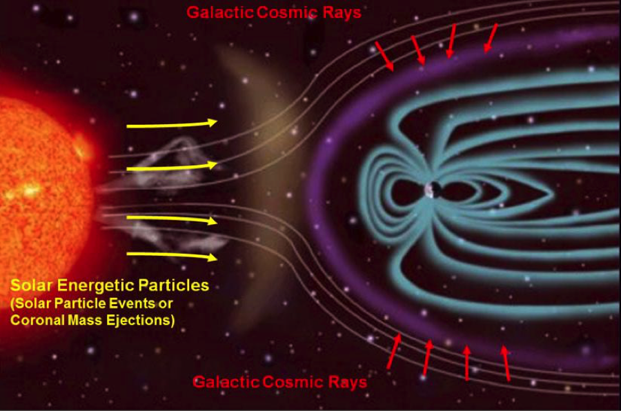 Radiation and cosmic rays from deep space impacting Earth.