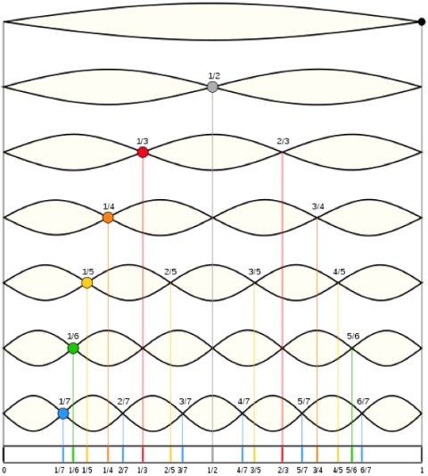 Natural Resonances on a Fixed String