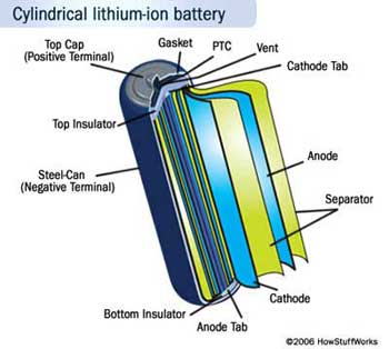 Used Car Batteries >> Cylindrical lithium-ion battery