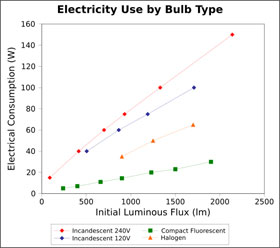electricity use by lightbulb type