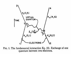 The first published Feynman diagram