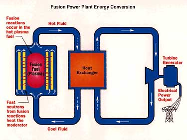 Fusion Power Plant Energy Conversion