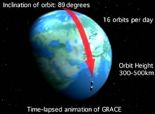 Grace's polar orbit (image credit: NASA)