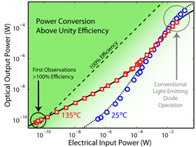 the optical output power in watts versus the electrical input power in watts.