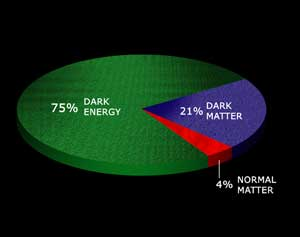 As shown in this illustration, dark energy is estimated to contribute about 75% of the energy in the Universe, dark matter about 21% and normal matter about 4%. Only the normal matter can be directly detected with telescopes, and about 85% of this is hot, intergalactic gas.