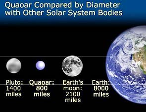 Some solar system objects and their diameters