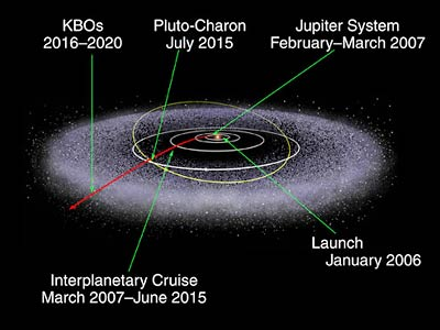 The trajectory of the New Horizons probe to Pluto.