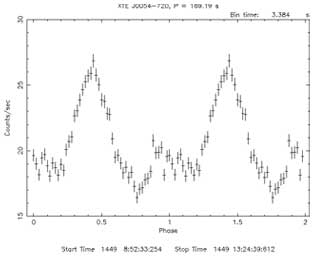An example of a pulsar signal.