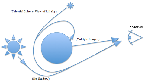 A simplified diagram of how gravitational lensing makes the entire sky visible when looking at an ultracompact object.