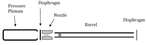 Bazooka Diagram