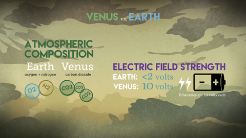 Graphic comparing the atmospheric composition and electric field strengths of Venus and Earth.