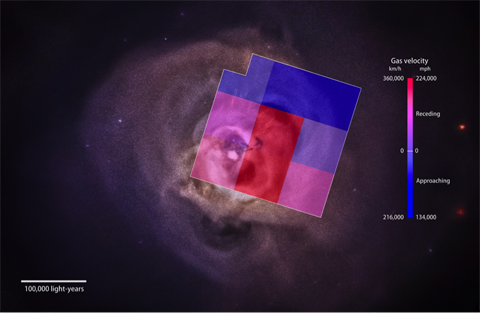 An image breaking down the velocity profile of the gas in the Perseus cluster. It is approaching us near the edges, and receding nearer the center.